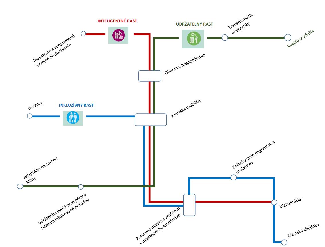 Obrázok schémy prechodu na zelené samosprávy